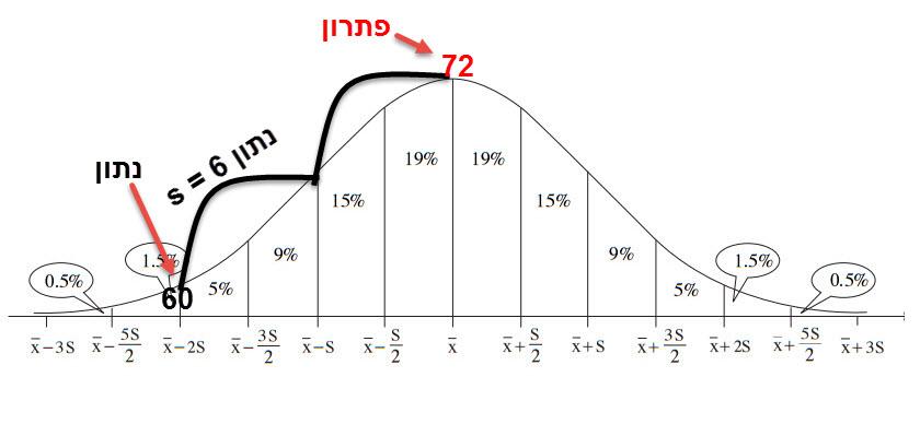 הקווים השחורים העקומים מסמנים כל אחד עלייה בסטיית תקן אחת
