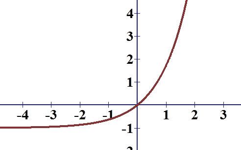 כך נראה גרף הפונקציה עם נקודת חיתוך יחידה עם שני הצירים ב 0,0.