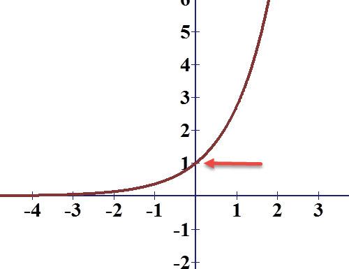 לפונקציה e בחזקת x יש נקודת חיתוך עם ציר ה y ואין חיתוך עם ציר ה x