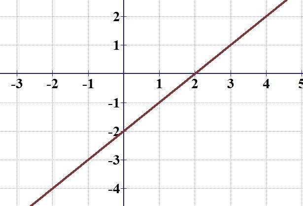 גרף y = x - 2