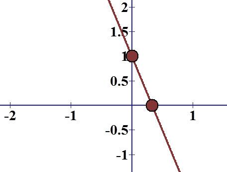משוואת הישר y = -3x +1