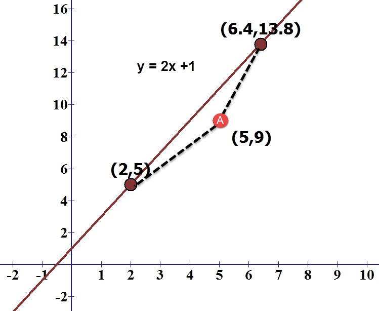 הנקודה A נמצאת במרחק 5 משתי הנקודות הנמצאות על הישר