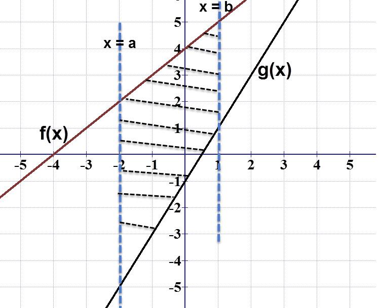 הפונקציה האדומה היא (f(x. הפונקציה השחורה היא (g(x.