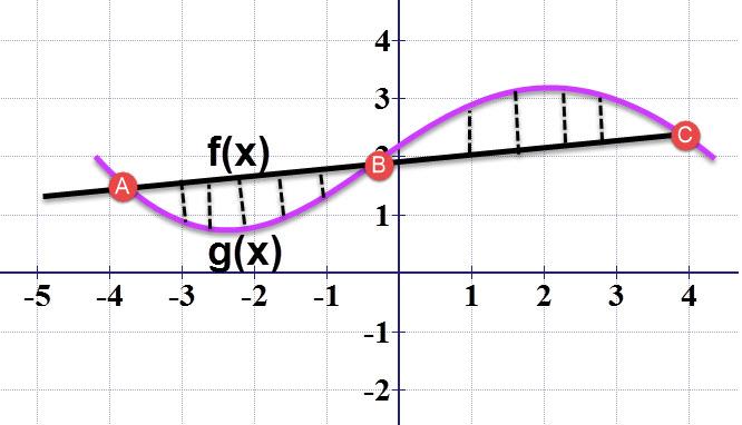(f(x זו הפונקציה בשחור. (g)x זו הפונקציה באדום.