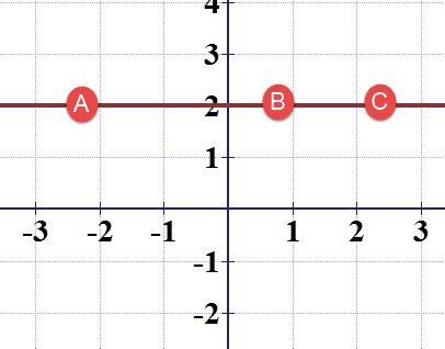 לנקודות A,B,C יש את אותו ערך y שהוא y = 2.