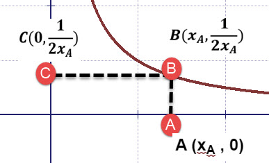הנקודות וערכיהן על מערכת צירים