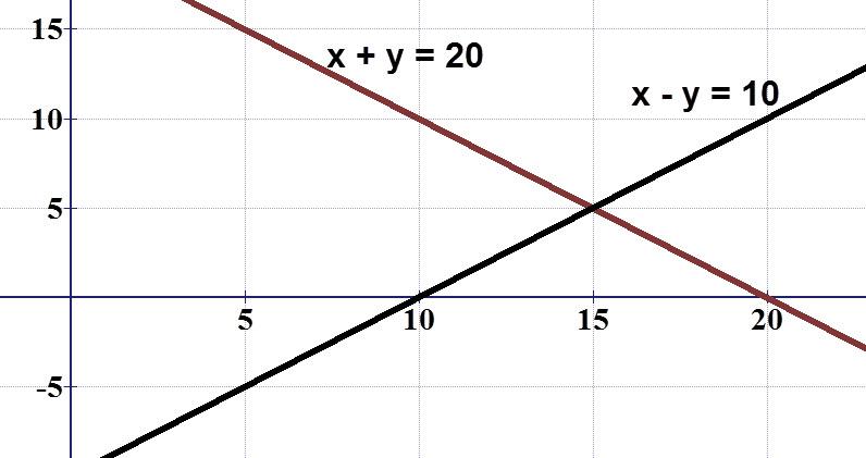 במערכת הצירים ניתן לראות שהנקודה 15,5 נמצאת על שני הגרפים וזו גם הנקודה הפותרת את שתי המשוואות