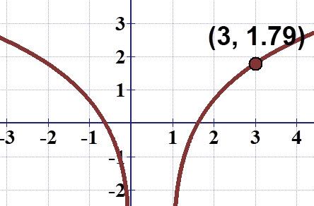 שרטוט הפונקציה (f(x) = ln (x² - x והנקודה שעליה.