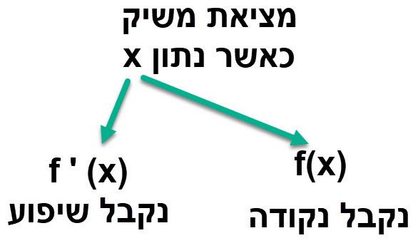 כאשר נתונה נקודת ההשקה מוצאים את משוואת המשיק על ידי הצבת הנקודה ב (f(x וב (f '(x
