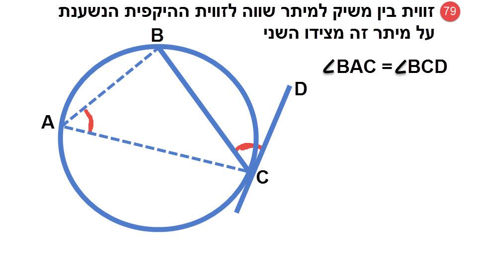 79.זווית בין משיק ומיתר שווה לזווית ההיקפית הנשענת על מיתר זה מצידו השני.